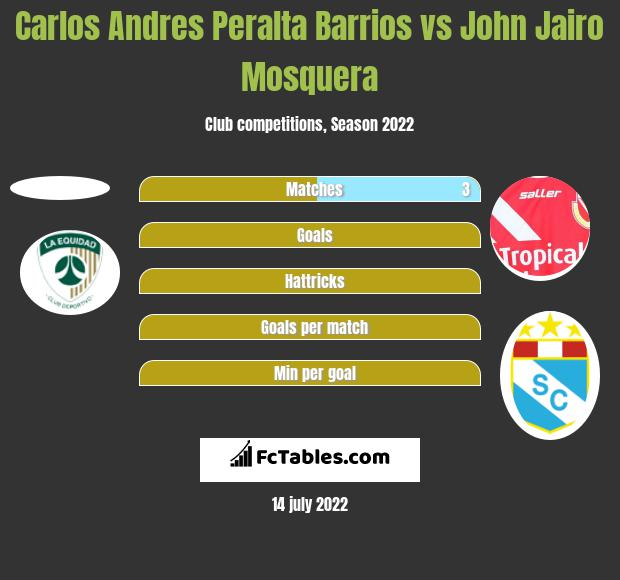 Carlos Andres Peralta Barrios vs John Jairo Mosquera h2h player stats