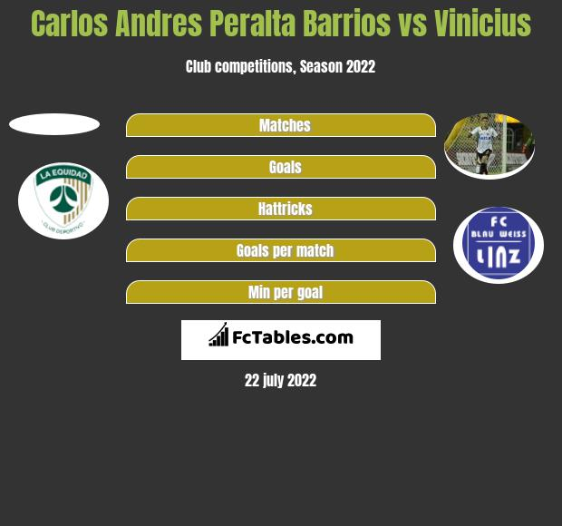 Carlos Andres Peralta Barrios vs Vinicius h2h player stats