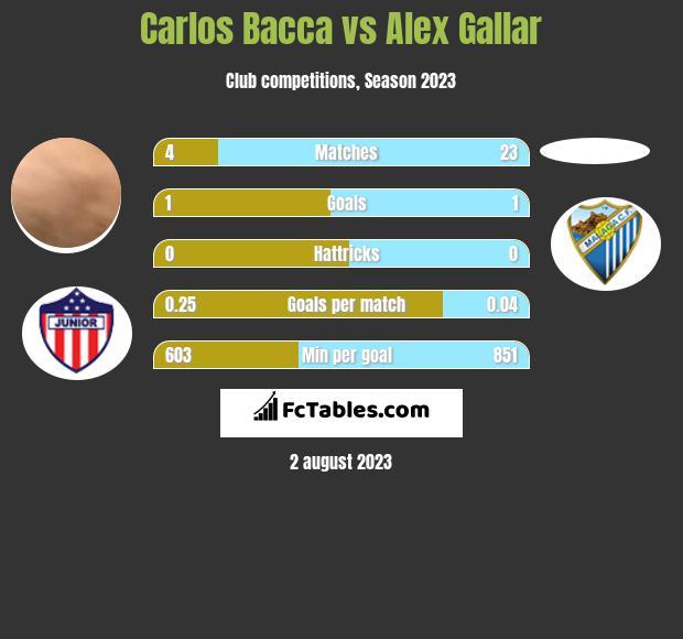 Carlos Bacca vs Alex Gallar infographic