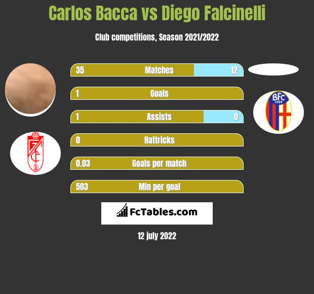 Carlos Bacca vs Diego Falcinelli h2h player stats