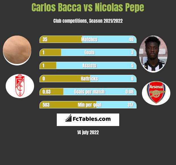 Carlos Bacca vs Nicolas Pepe infographic