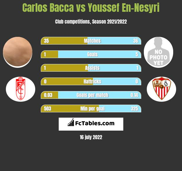 Carlos Bacca vs Youssef En-Nesyri infographic