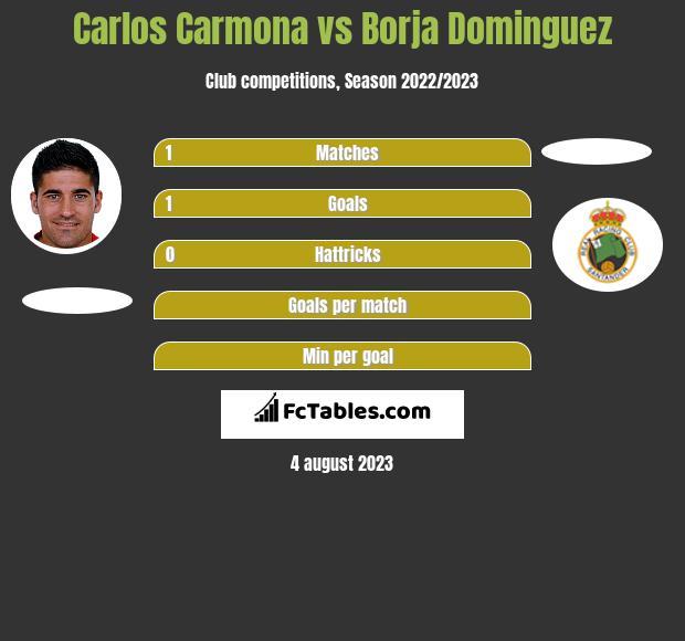 Carlos Carmona vs Borja Dominguez infographic