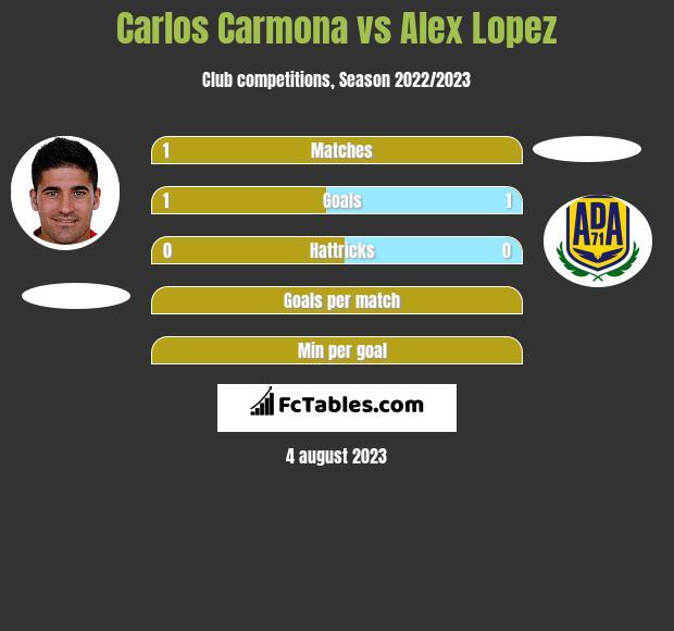Carlos Carmona vs Alex Lopez infographic