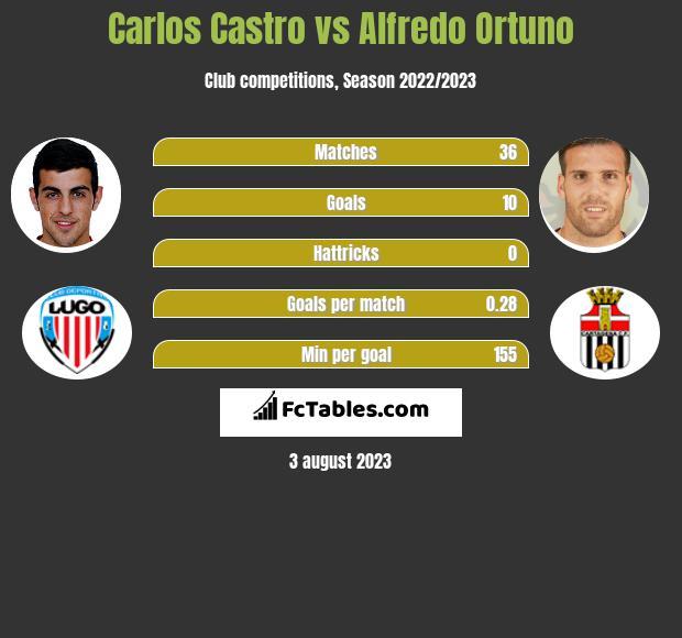Carlos Castro vs Alfredo Ortuno infographic