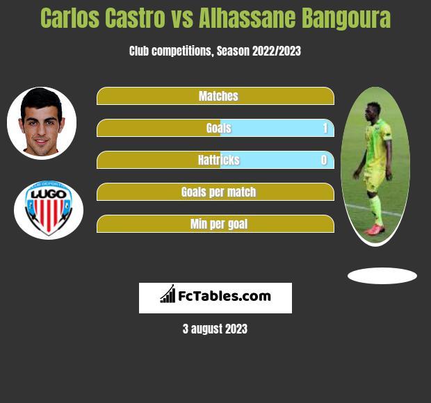 Carlos Castro vs Alhassane Bangoura infographic