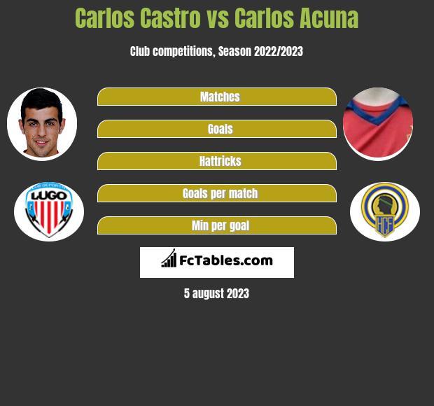 Carlos Castro vs Carlos Acuna infographic