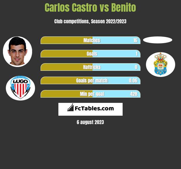 Carlos Castro vs Benito infographic