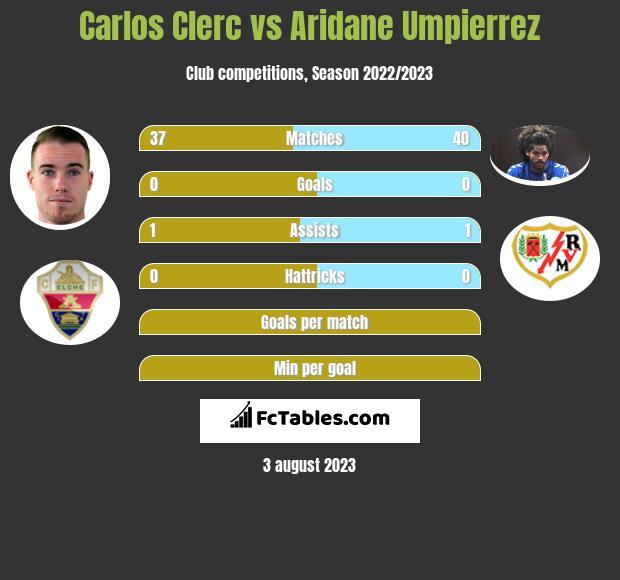 Carlos Clerc vs Aridane Umpierrez infographic