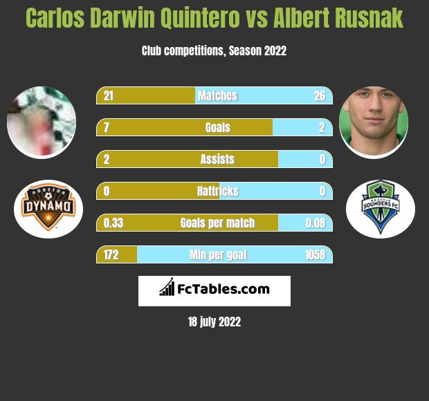 Carlos Darwin Quintero vs Albert Rusnak h2h player stats