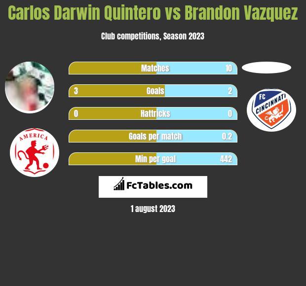 Carlos Darwin Quintero vs Brandon Vazquez h2h player stats