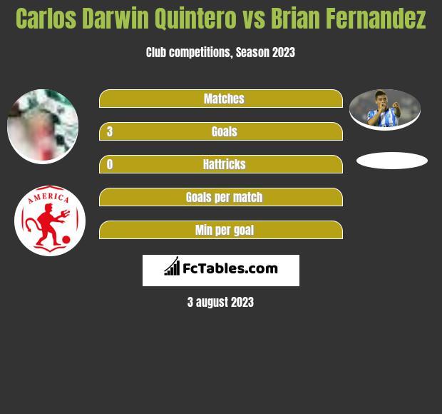 Carlos Darwin Quintero vs Brian Fernandez h2h player stats