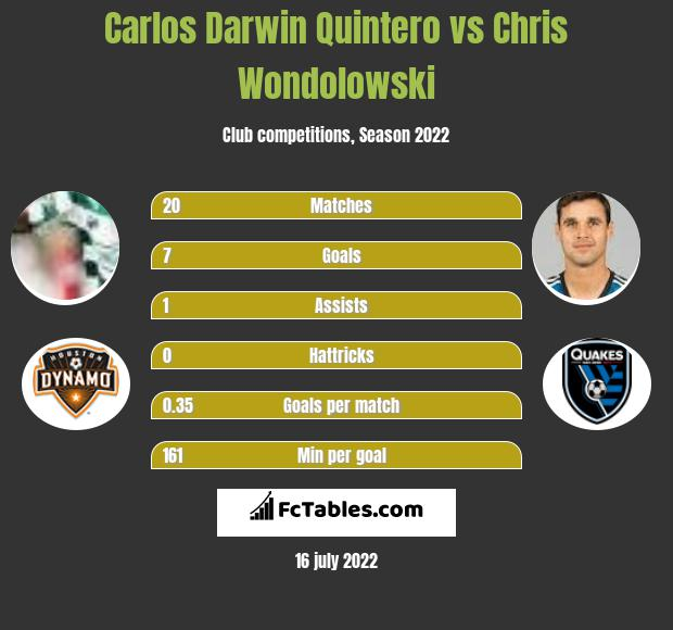 Carlos Darwin Quintero vs Chris Wondolowski h2h player stats