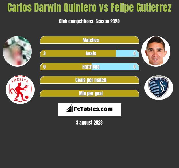 Carlos Darwin Quintero vs Felipe Gutierrez h2h player stats