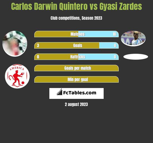 Carlos Darwin Quintero vs Gyasi Zardes h2h player stats
