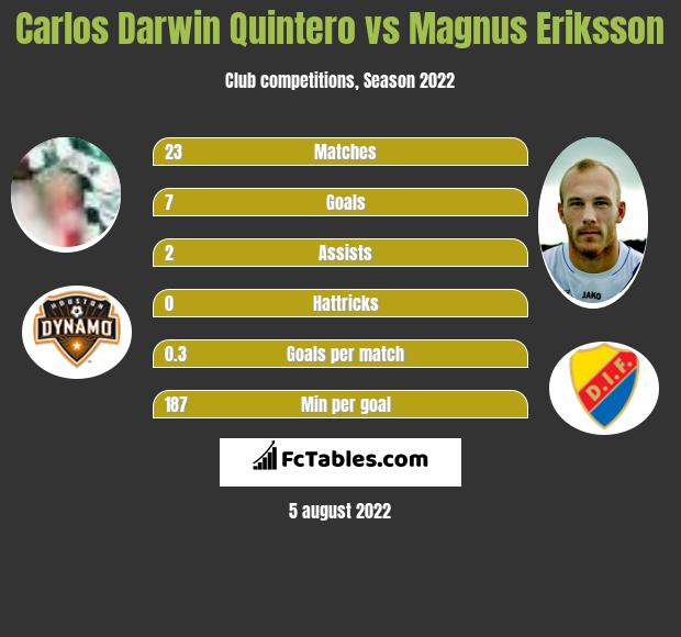 Carlos Darwin Quintero infographic statistics for Houston Dynamo