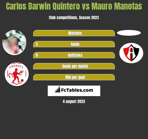 Carlos Darwin Quintero vs Mauro Manotas h2h player stats