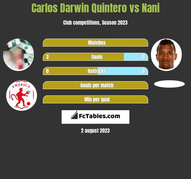 Carlos Darwin Quintero vs Nani h2h player stats