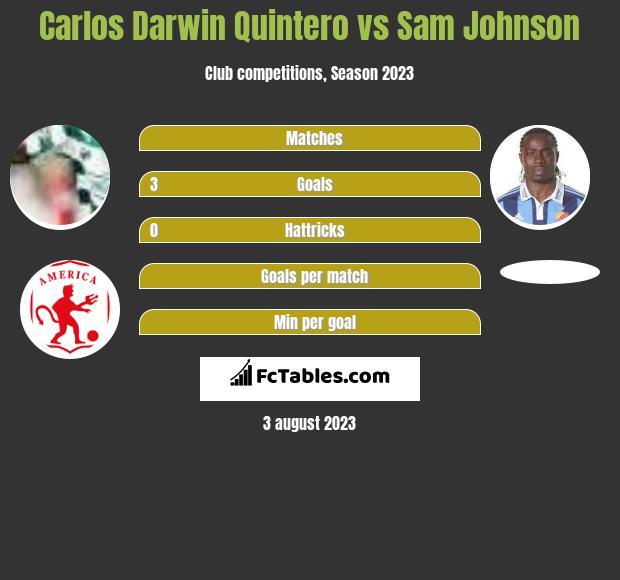 Carlos Darwin Quintero vs Sam Johnson h2h player stats
