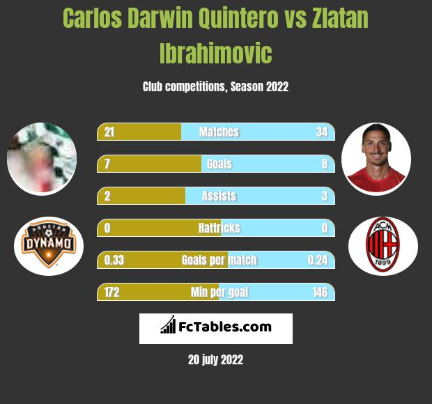 Carlos Darwin Quintero vs Zlatan Ibrahimovic h2h player stats