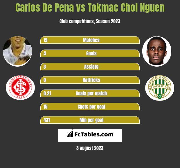 Carlos De Pena vs Tokmac Chol Nguen h2h player stats