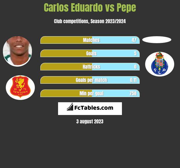 Carlos Eduardo vs Pepe h2h player stats
