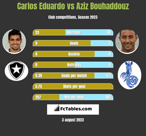 Carlos Eduardo vs Aziz Bouhaddouz h2h player stats