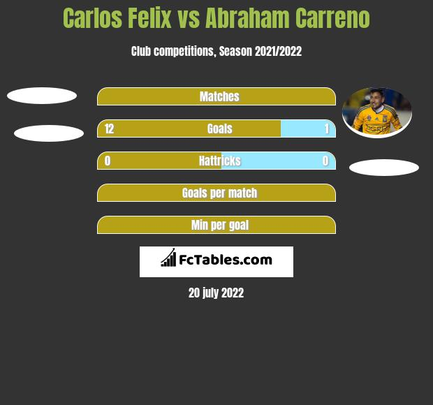 Carlos Felix vs Abraham Carreno h2h player stats