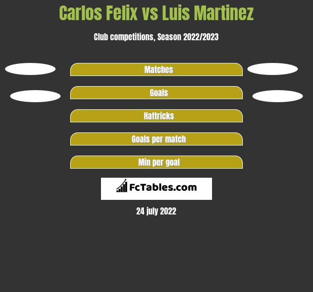 Carlos Felix vs Luis Martinez h2h player stats