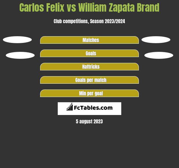 Carlos Felix vs William Zapata Brand h2h player stats