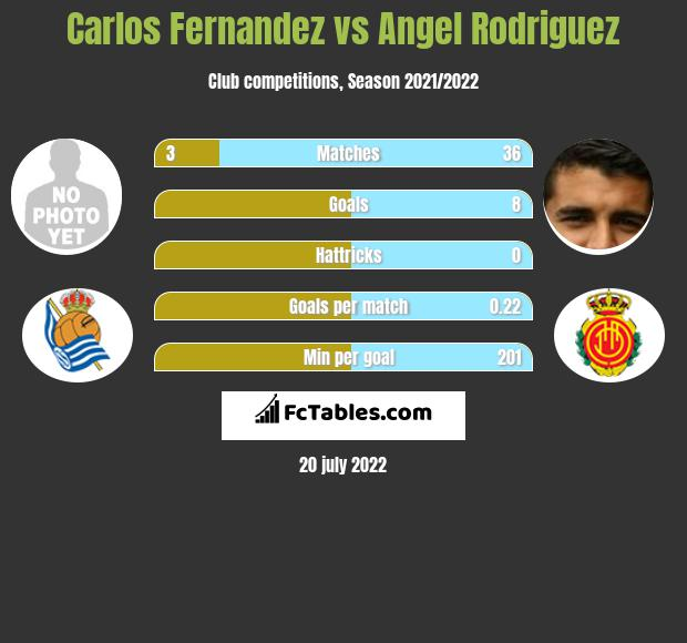 Carlos Fernandez vs Angel Rodriguez h2h player stats