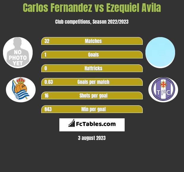 Carlos Fernandez vs Ezequiel Avila infographic