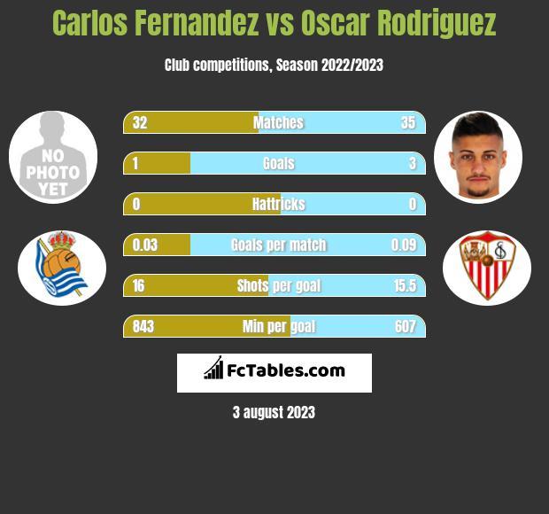 Carlos Fernandez vs Oscar Rodriguez h2h player stats