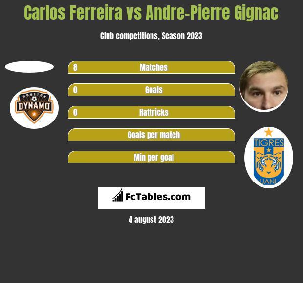Carlos Ferreira vs Andre-Pierre Gignac h2h player stats