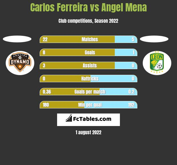 Carlos Ferreira vs Angel Mena h2h player stats