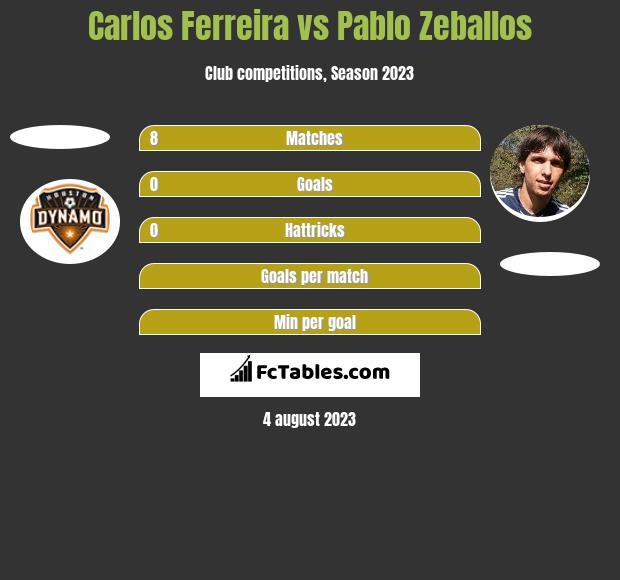 Carlos Ferreira vs Pablo Zeballos h2h player stats