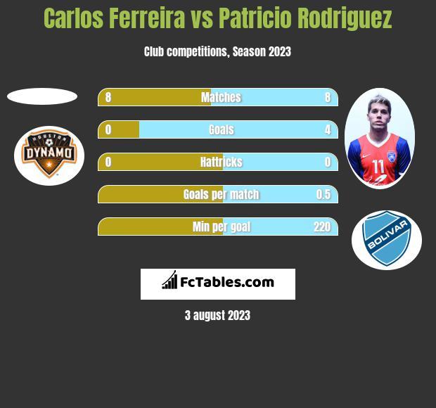 Carlos Ferreira vs Patricio Rodriguez h2h player stats