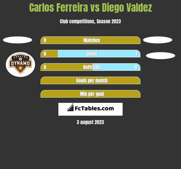 Carlos Ferreira vs Diego Valdez h2h player stats
