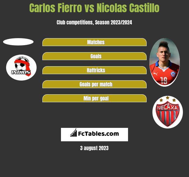 Carlos Fierro vs Nicolas Castillo h2h player stats