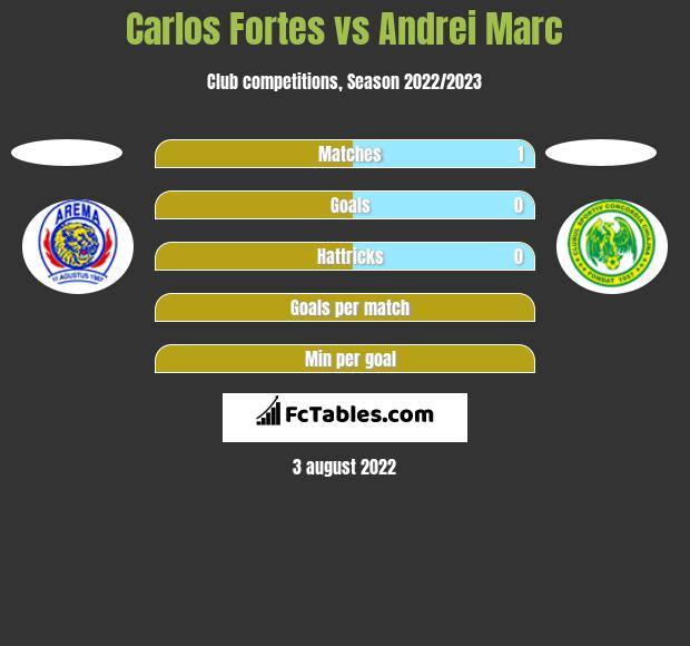 Carlos Fortes vs Andrei Marc h2h player stats