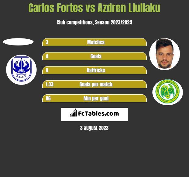 Carlos Fortes vs Azdren Llullaku h2h player stats