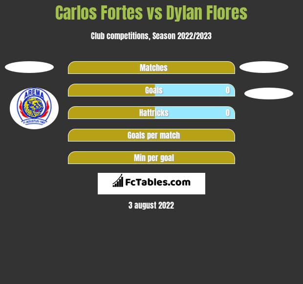 Carlos Fortes vs Dylan Flores h2h player stats