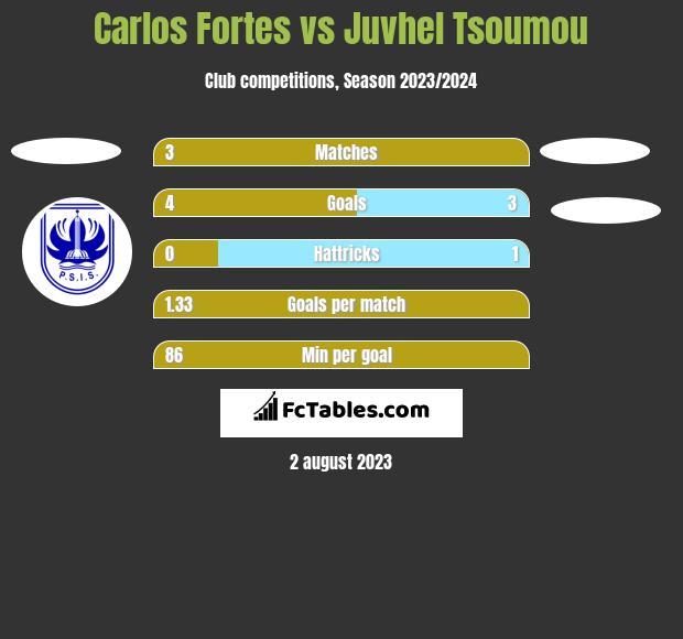 Carlos Fortes vs Juvhel Tsoumou h2h player stats