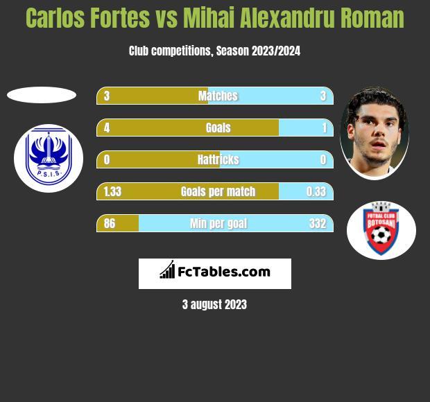 Carlos Fortes vs Mihai Alexandru Roman h2h player stats
