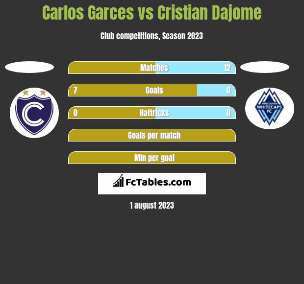 Carlos Garces vs Cristian Dajome h2h player stats