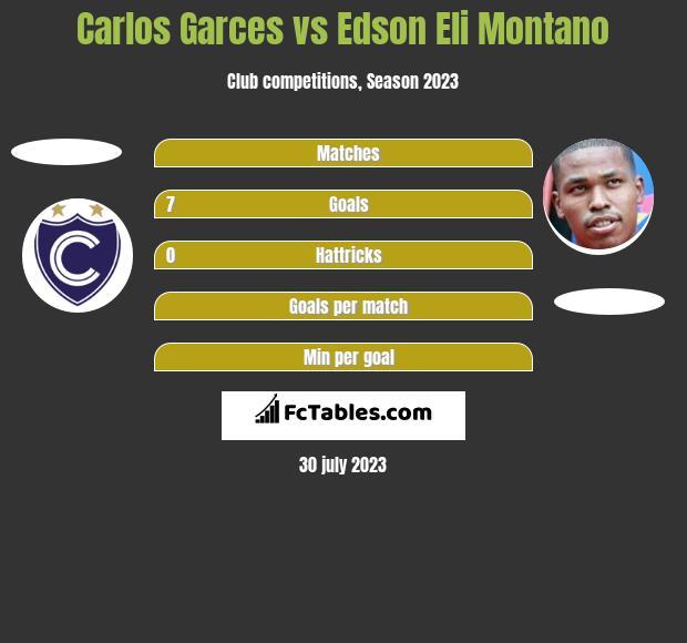Carlos Garces vs Edson Eli Montano h2h player stats
