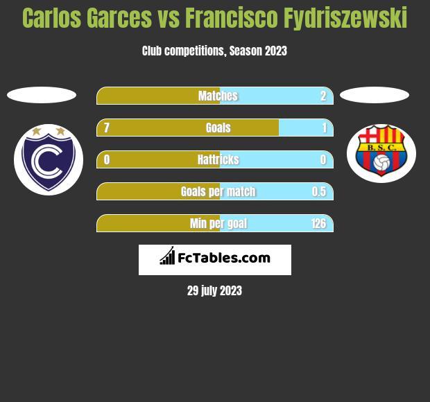 Carlos Garces vs Francisco Fydriszewski h2h player stats
