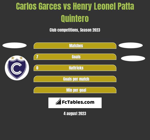 Carlos Garces vs Henry Leonel Patta Quintero h2h player stats
