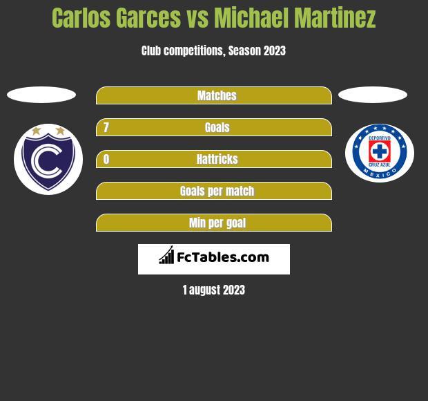 Carlos Garces vs Michael Martinez h2h player stats