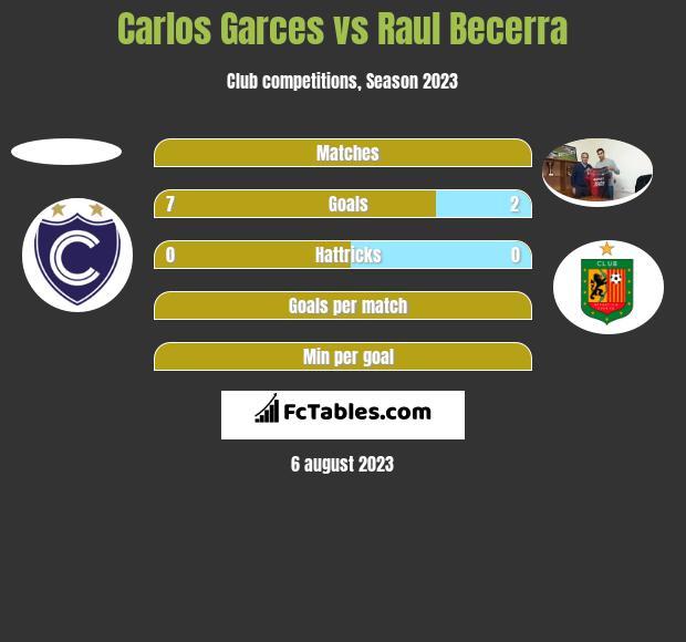 Carlos Garces vs Raul Becerra h2h player stats